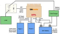 A new off-grid CyboInverter capable of running heavy AC loads including motors, pumps, refrigerators, and air conditioners.