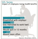 One in Three U.S. Employees Would Quit If Current Employer Failed to Sponsor Health Benefits, Accenture Finds