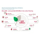 Bank of America Announces Industry-leading $125 Billion Environmental Business Initiative