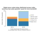 Upgrades to Cable Broadband Networks Driving HFC Optical Nodes to Double by 2019