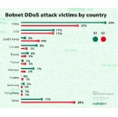 72% of Botnet DDoS Attacks� Victims Are Located in 10 countries, Kaspersky Lab�s Stats Shows
