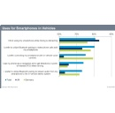Consumers in Germany, UK, Outline Technology Preferences for New Vehicles, IHS Reports