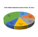 India Tablet Market Revives With a Healthy Growth in Q2 2015: IDC India