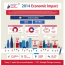 Study Finds Bank of America Chicago Marathon Delivers More Than $254 Million to Chicago Economy