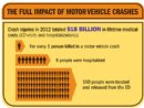 CDC report shows motor vehicle crash injuries are frequent and costly