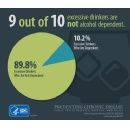 Most people who drink excessively are not alcohol dependent