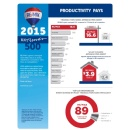 RE/MAX Agent Productivity #1 in Surveys