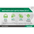 Neustar Uncovers Consumer Insights For Mother�s Day Gift Ideas