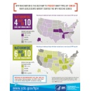 Many adolescents still not getting HPV vaccine