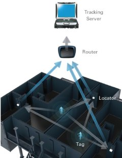 Q-Track�s NFER� RTLS employs low-frequency, near-field signals to achieve 40cm rms accurate industrial-strength tracking even through multiple walls.