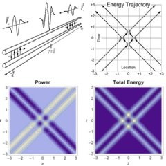 When two identical waves interact, no energy transfers through the point of interaction. The energy