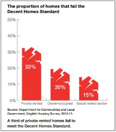 The proportion of homes that fail the Decent Homes Standard