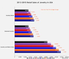 Projected Sales of Jewelry 2013-2015