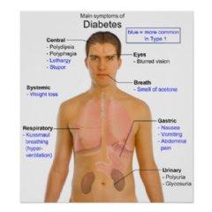 Diabetes Symptoms