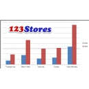 123Stores reports record Cyber Monday sales