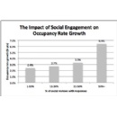 Responding to Social Media Boosts a Company�s Bottom Line, New Research Finds