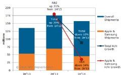 Figure: Tablet PC Panel Shipments Source: NPD DisplaySearch Monthly Tablet PC Panel Shipment & Value Chain Report