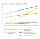 Ericsson Mobility Report: 90 percent will have a mobile phone by 2020