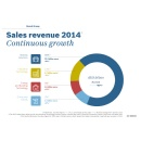 Fast pace of growth: Bosch Group increases sales and margin