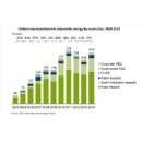 Renewables Re-energized: Green Energy Investments Worldwide Surge 17% to $270 Billion in 2014